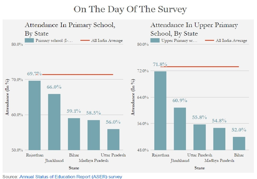 Indias great education challenge: Low attendance, high rate of dropouts plague rural schools