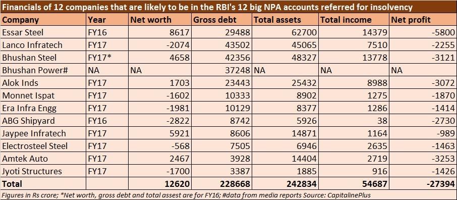 Top 12 NPA accounts financials - June 16, 2017