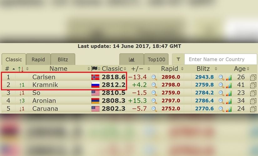 Just six ELO points separate Carlsen from Kramnik. Source 2700chess