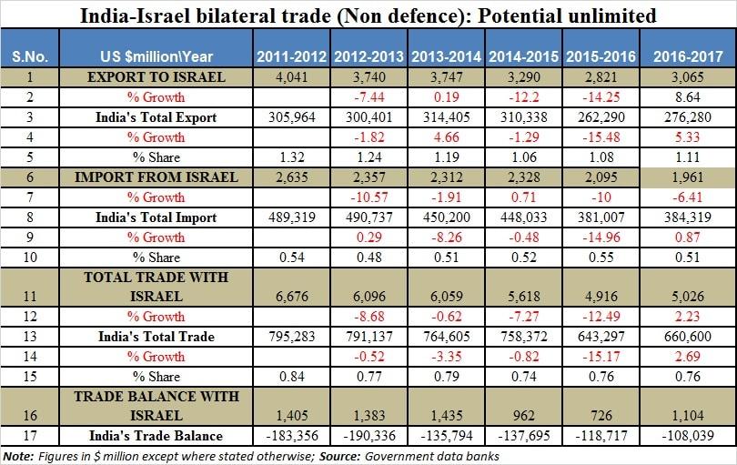 India-Israel trade data-bhaskar