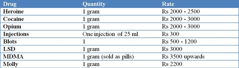 The ongoing rates of a variety of drugs, as per local media reports.