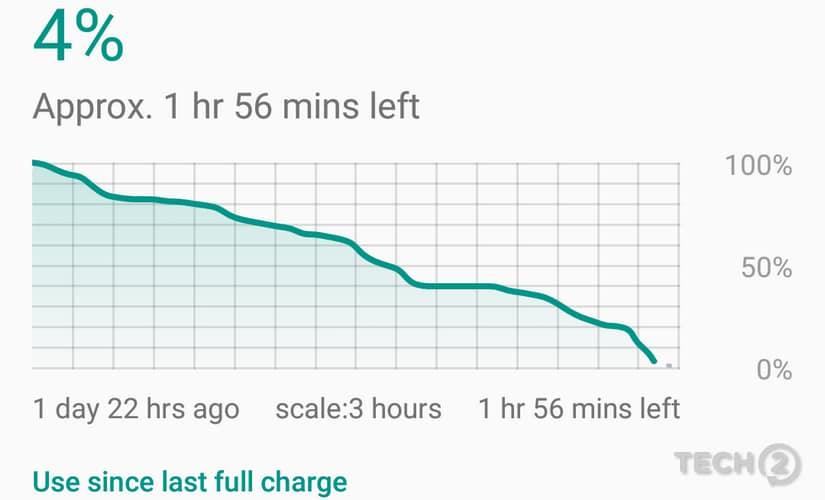 Daily usage times beats the pants off any other smartphone