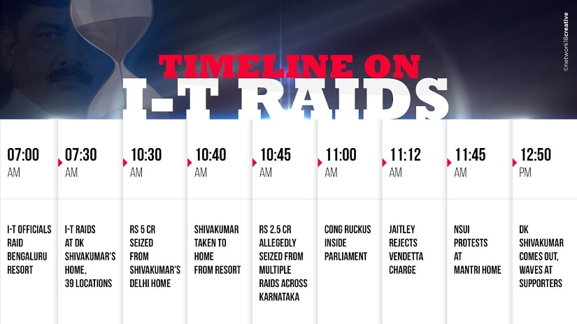 An infographic depicting the timeline of events that led to raids at DK Shivakumar's residence. Image courtesy: News18