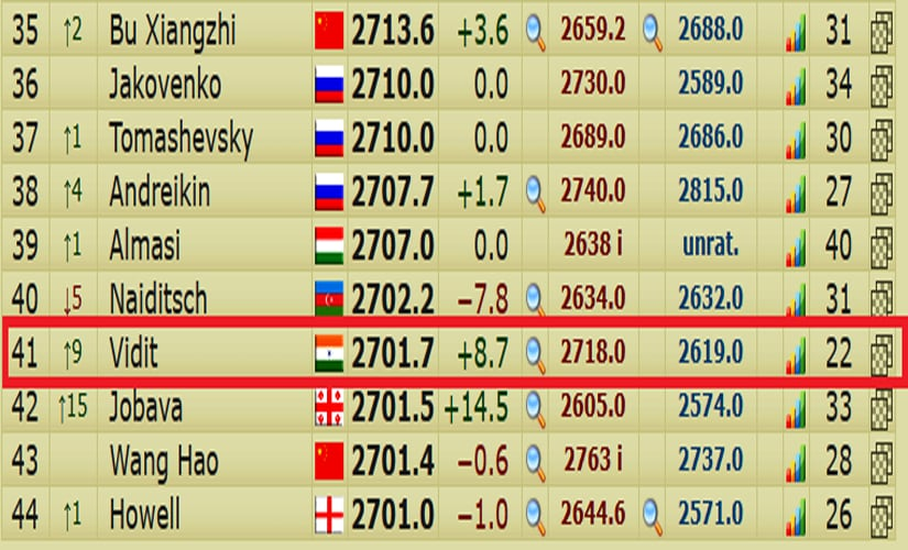 Live rating list (screenshot from 2700chess.com).