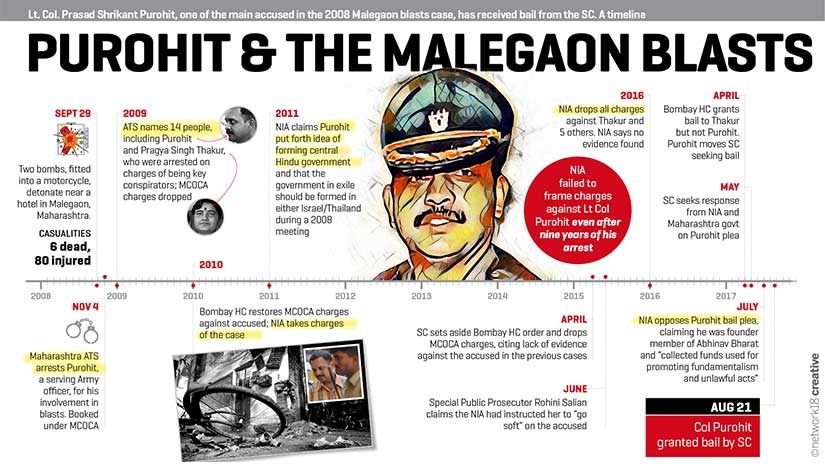 2008 Malegaon blast case: Shrikant Purohits journey from exemplary officer to Accused number 9