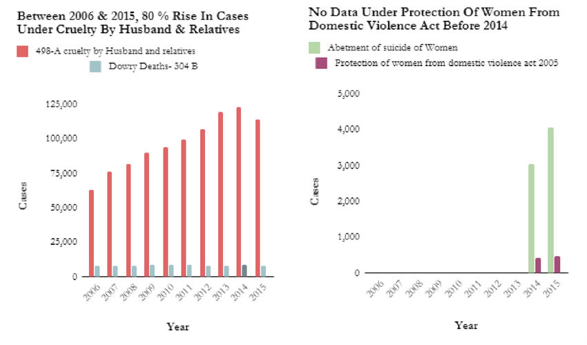 Statewise differences In trends In domestic violence cases reported. Graph courtesy National Crime Records Bureau