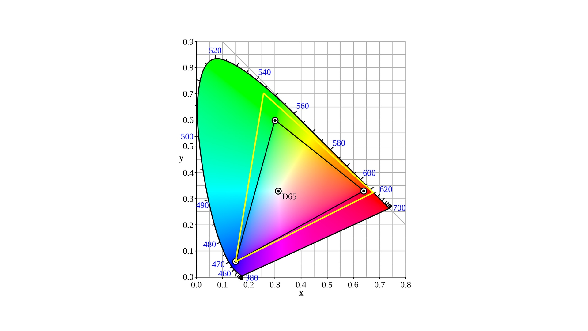 sRGB colour space is marked as the black triangle while the P3 colour space is marked as yellow triangle. Image credit: Google.
