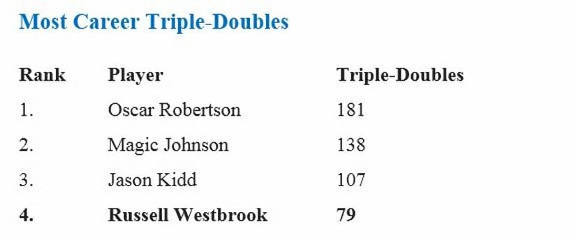 Most career triple doubles listicle
