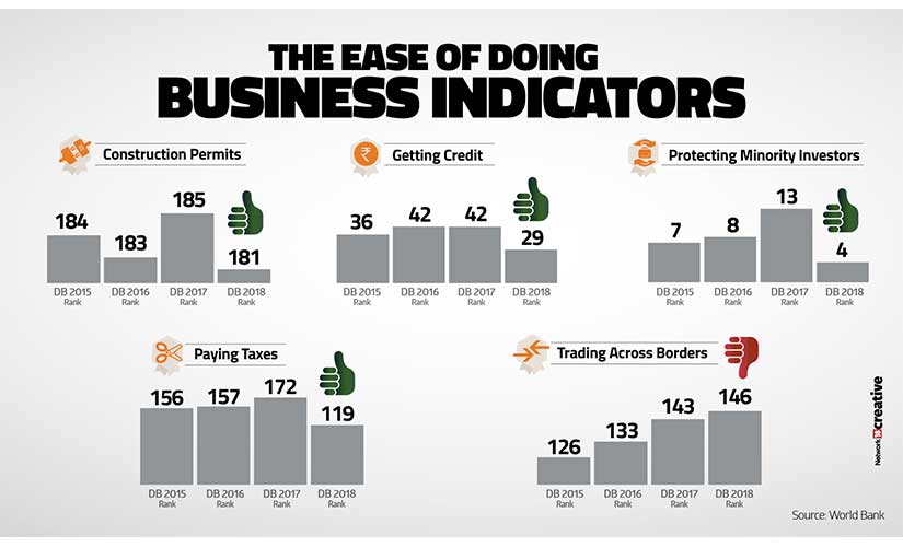 Ease of doing business: Narendra Modis mantra of Reform, Perform, Transform propels India to 100th rank