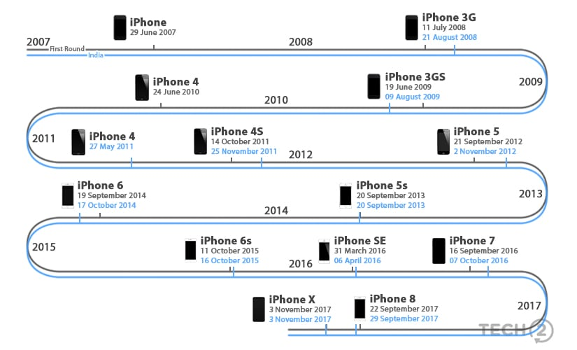 A timeline of iPhone availability in India vs the initial release.