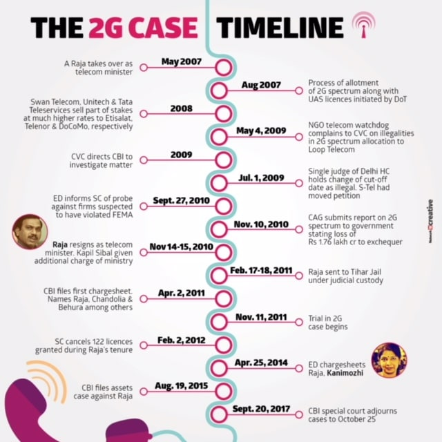 2G scam hearing deferred till 5 December: Biggest corruption scandal in Indias history explained