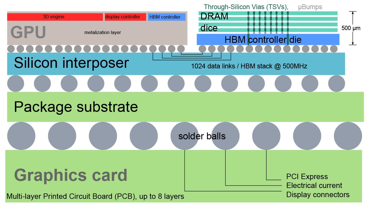 A high bandwidth memory schematic. Image: Heise.de