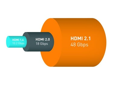 HDMI 2.1 specifications lay out standards for eye-popping visuals at 10K resolutions, Dynamic HDR and low-latency gaming