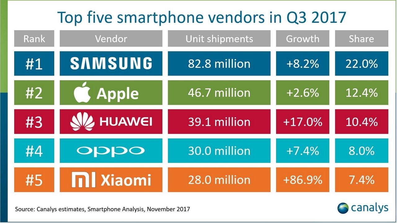 Top smartphone vendors in Q3 2017. Canalys
