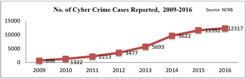 The risng cases and advancemnts in computer crimes today