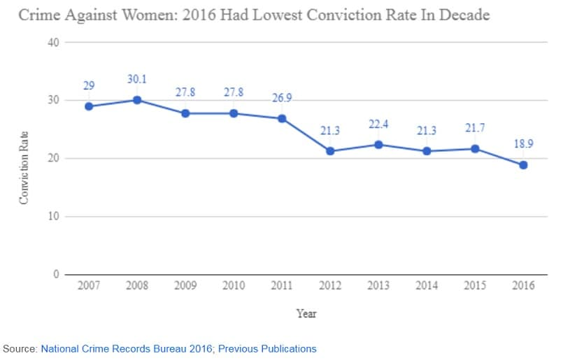Conviction rate for crimes against women in 2016. Source: NCRB