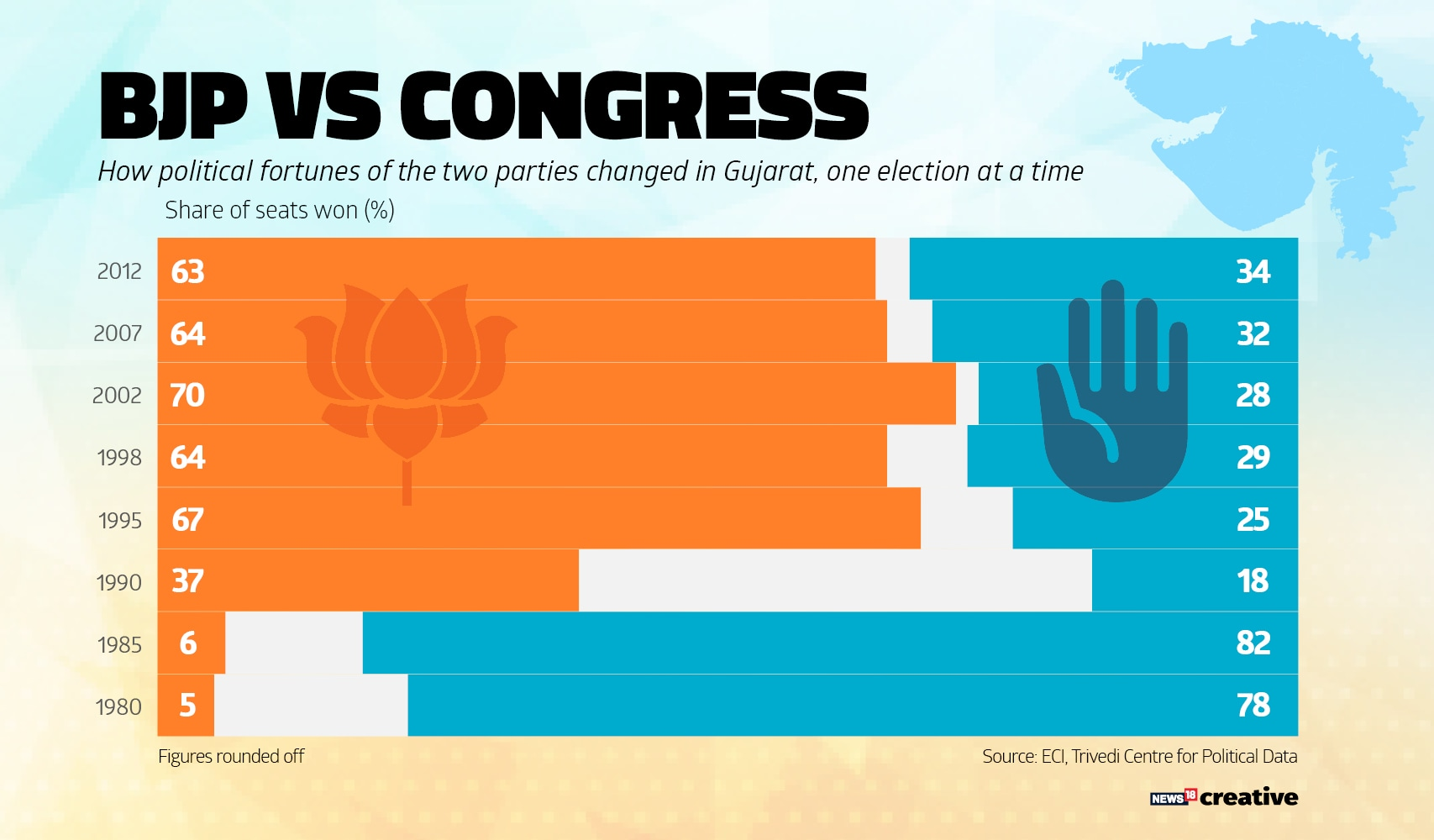 BJP-Cong Seat Share
