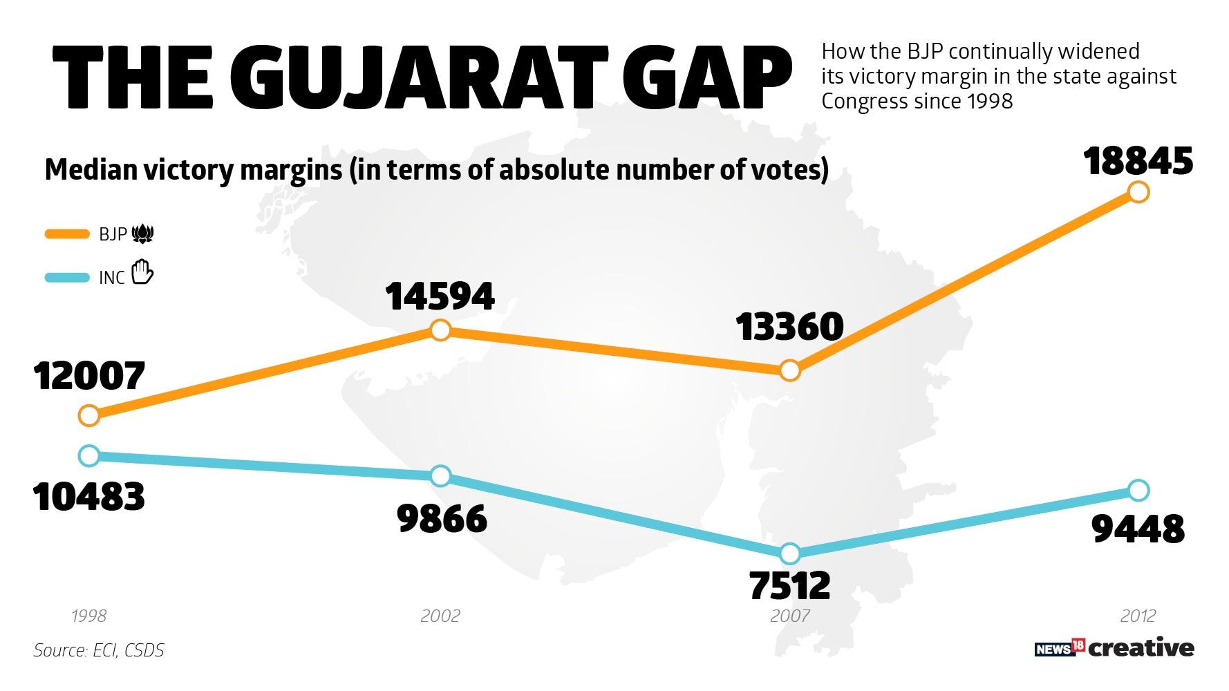 BJP-Cong victory margins
