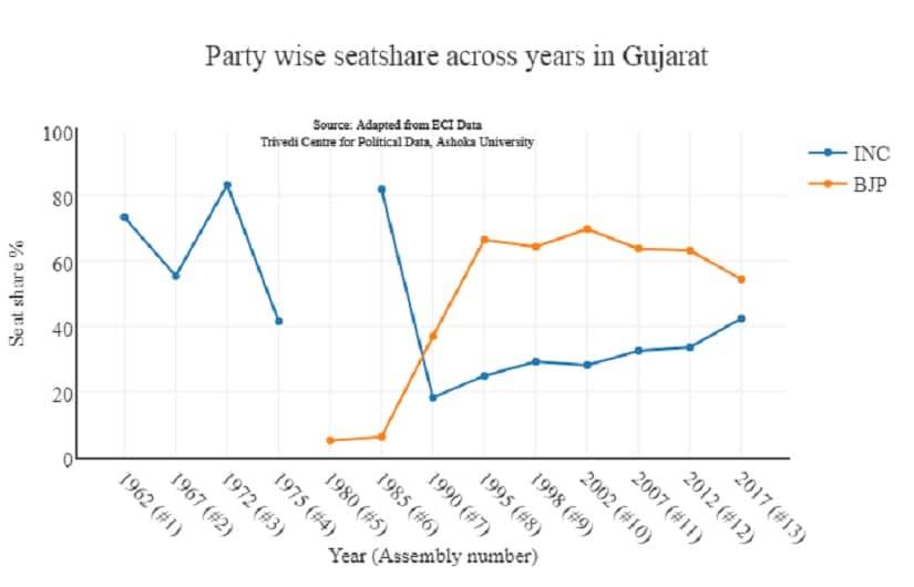 Congress' seat tally has been gradually increasing since 2002, whereas BJP's has been falling. Image courtesy: Lokdhaba.ashoka.edu.in