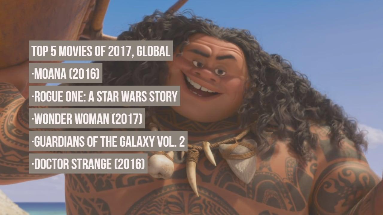 top-movies-global