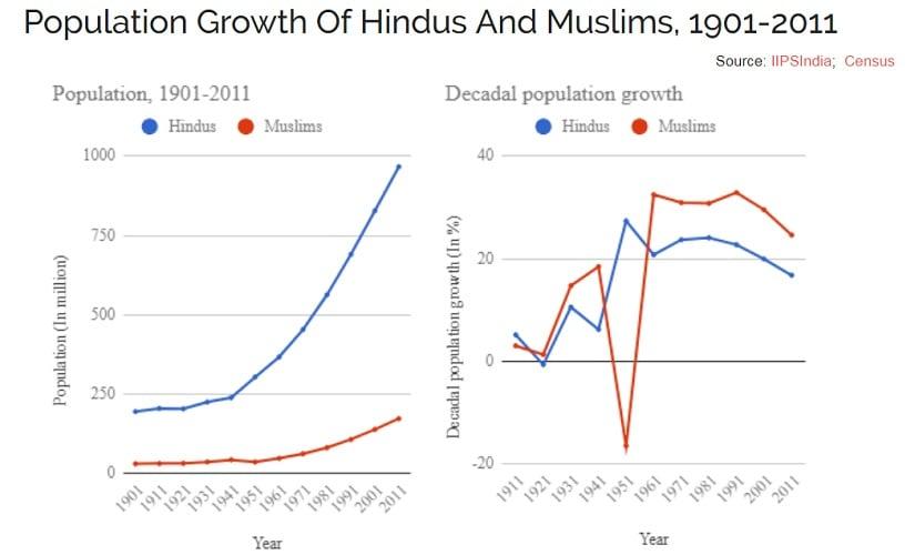 BJP leaders cite growing Muslim population as threat to India