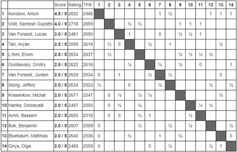 Challengers-Standings 825