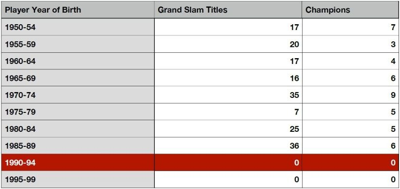 Grand Slam titles by generation listicle