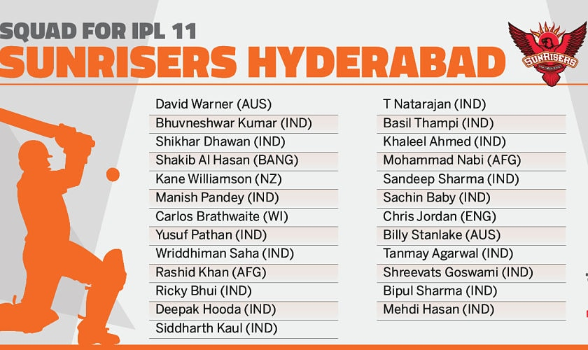 Sunrisers Hyderabad's squad. Network18creative