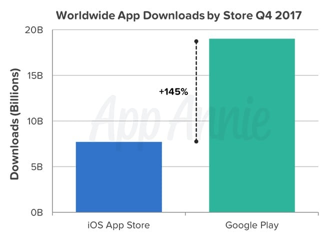 Worldwide App Downloads. App Annie
