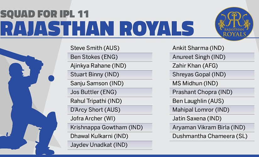 Rajasthan Royals' squad. Network18creative