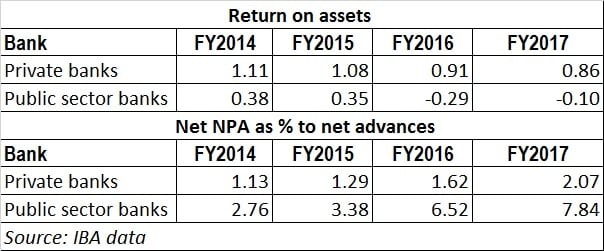 Bank RoA - NPA data