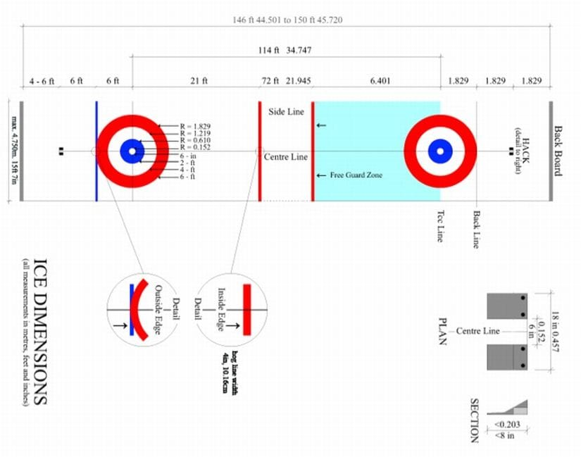 The layout of the ice sheet. Image courtesy: Canadian Curling Association