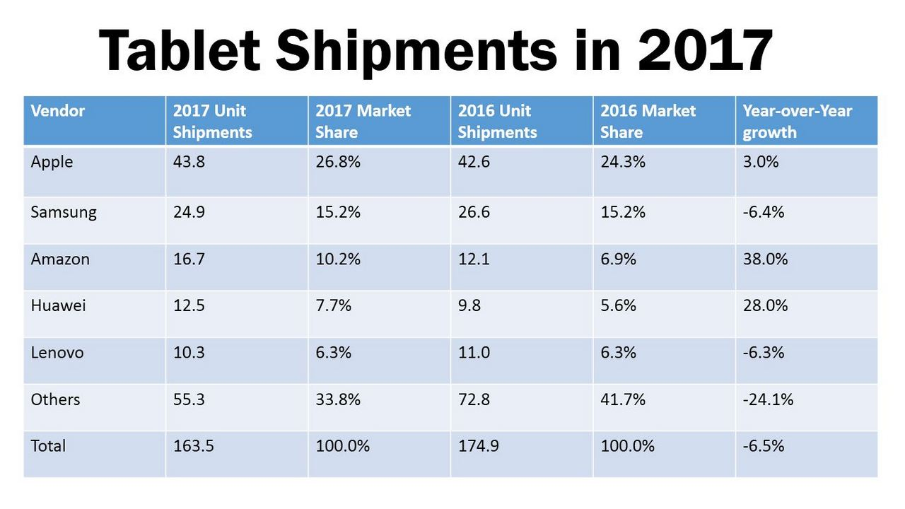 Tablet shipment numbers in millions (Source: IDC Worldwide Quarterly PCD Tracker)