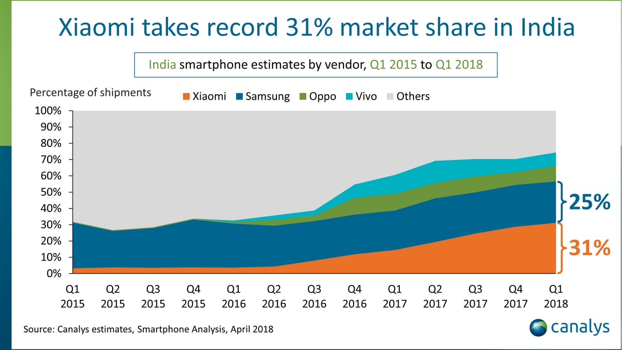 Smartphone analysis as per April 2018. Image: Canalys