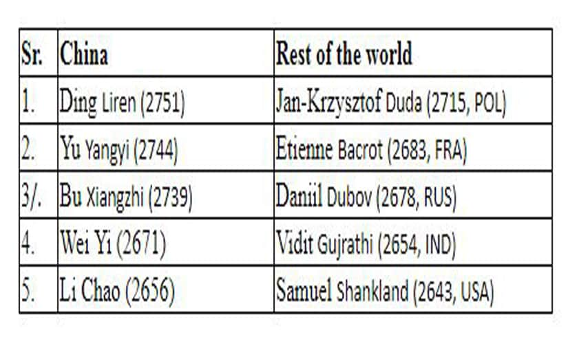 China's match against rest of the world proves its chess potential, leaves vital lessons for India