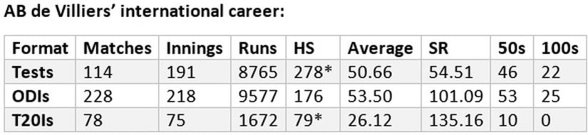 AB de Villiers retires: A late bloomer who never looked back, a statistical analysis of Mr 360s international career
