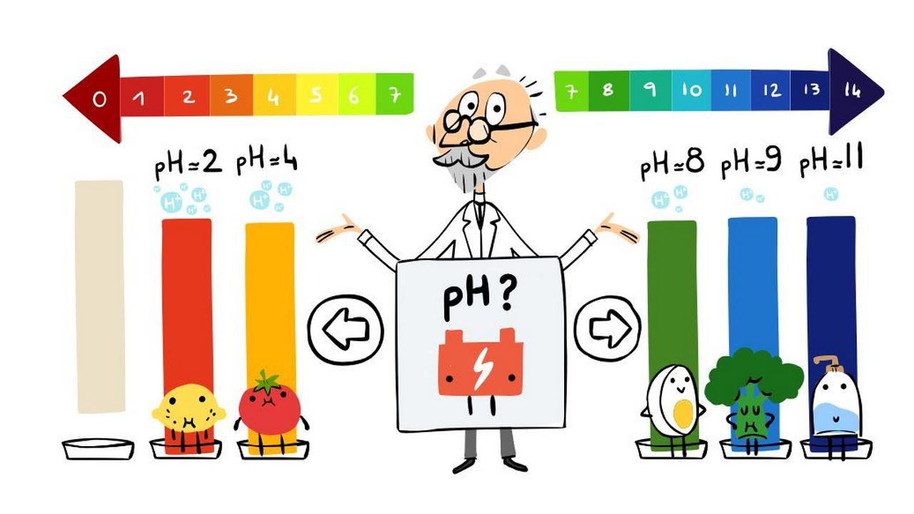 Google Doodle pH scale game