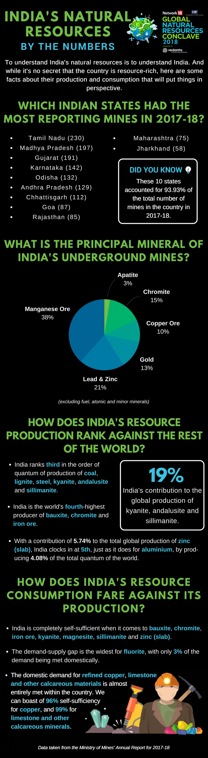 India's Natural Resources by the Numbers v2