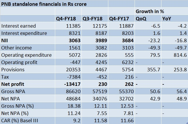 PNB Q4 financials table