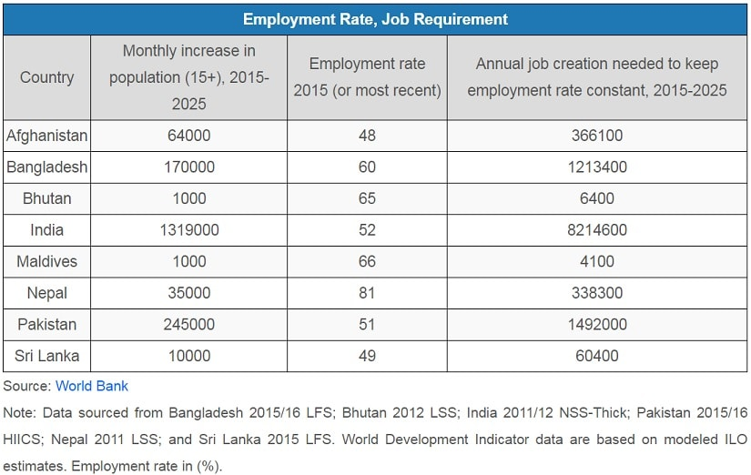 India's unemployment crisis: 1.3 million youth need jobs every month, eight million a year, says World Bank report