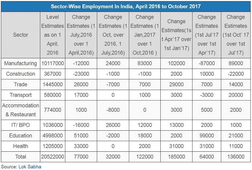 India's unemployment crisis: 1 3 million youth need jobs