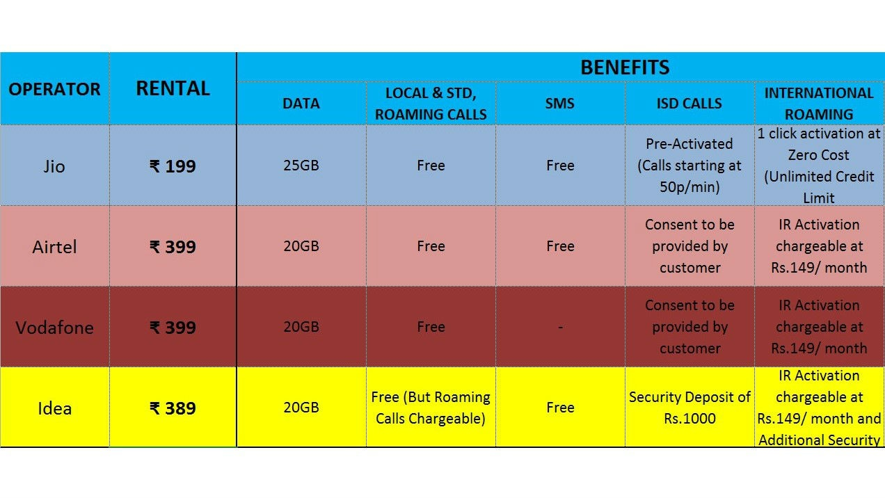 Jio's postpaid services as compared to other telcos.
