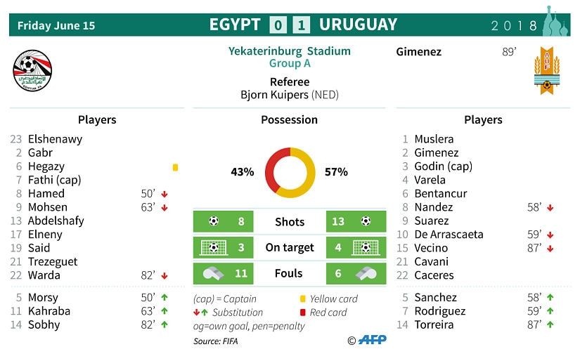 Stats from the match between Egypt and Uruguay. AFP