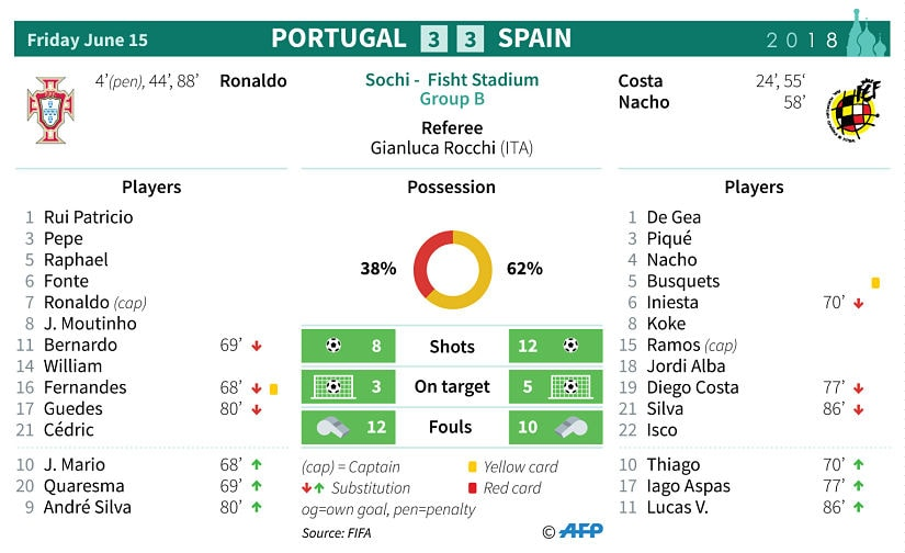 Portugal vs. Spain - Football Match Report