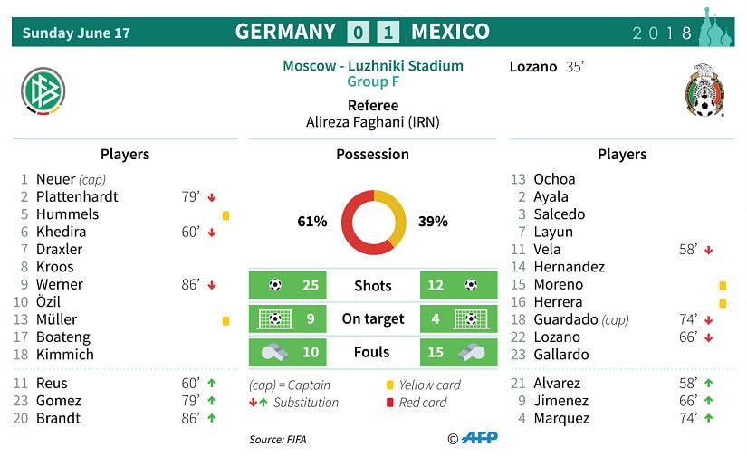 Stats from the match between Germany and Mexico. AFP