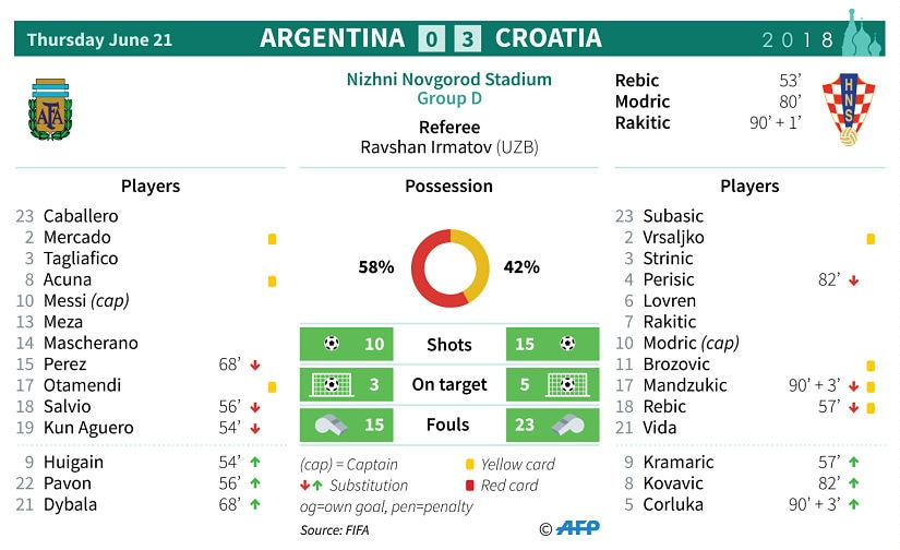 Statistics from the match between Argentina and Croatia. AFP