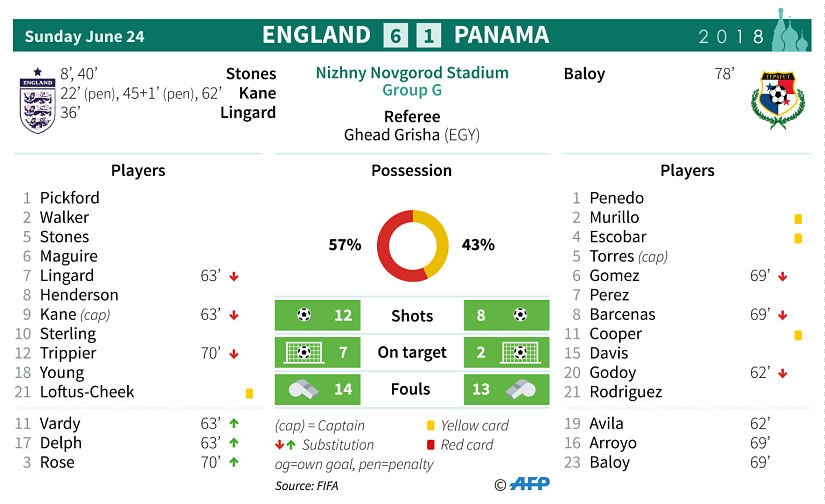 Stats from England vs Panama. AFP