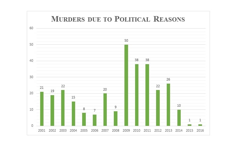 Murders due to political reasons in West Bengal from 2001 to 2016. Data source: National Crime Records Bureau