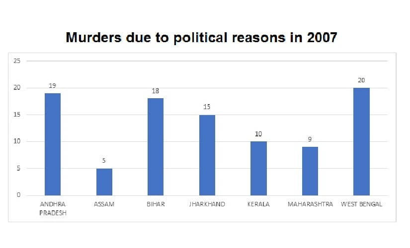 Murders due to political reasons in India in the year 2007. Data source: NCRB