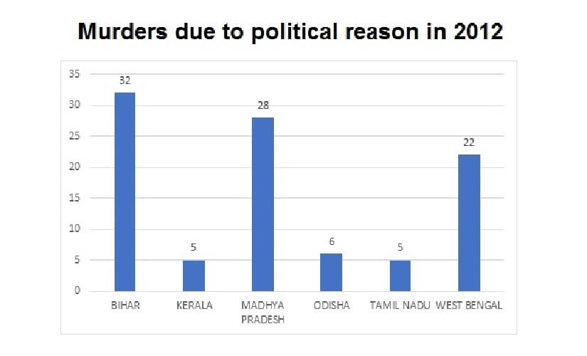Murders due to political reasons in India in the year 2012. Data source: NCRB